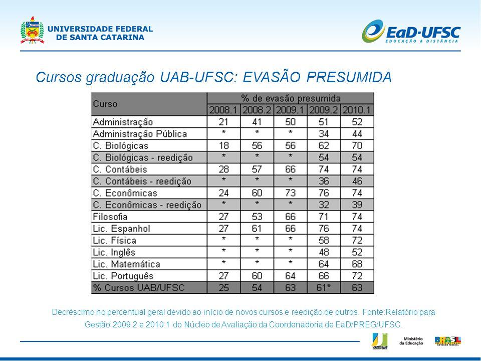 Cursos graduação UAB-UFSC: EVASÃO PRESUMIDA