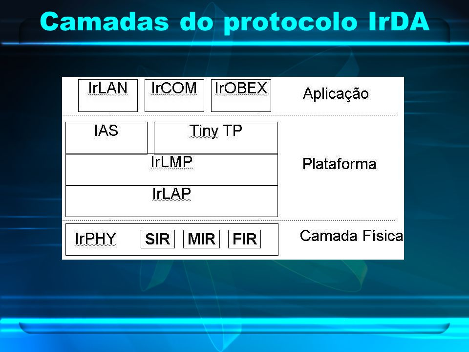 Camadas do protocolo IrDA