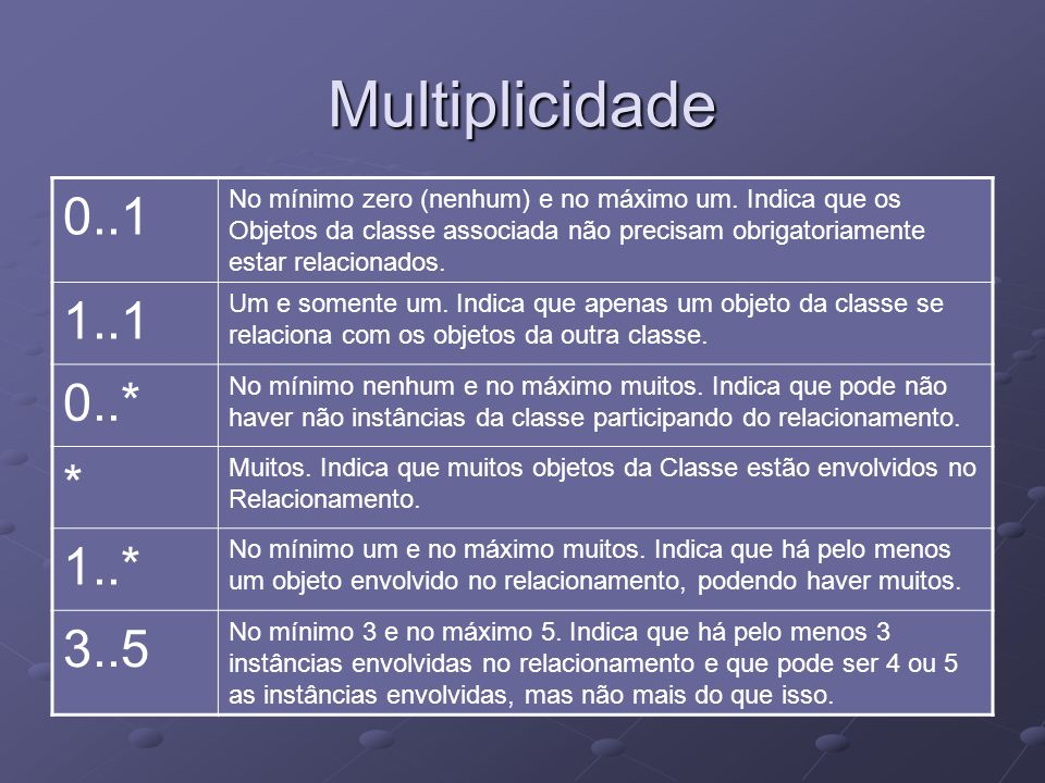 Multiplicidade 0..1.