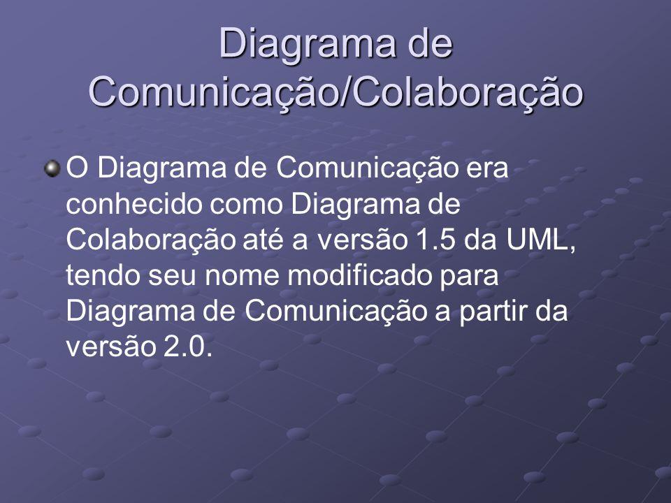Diagrama de Comunicação/Colaboração