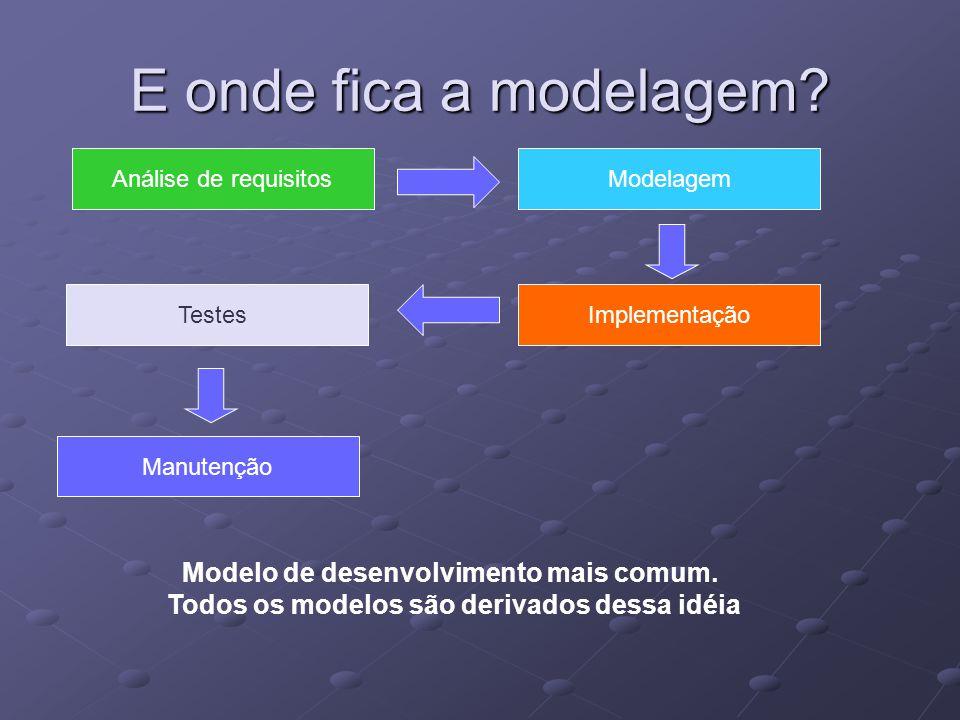 E onde fica a modelagem Modelo de desenvolvimento mais comum.