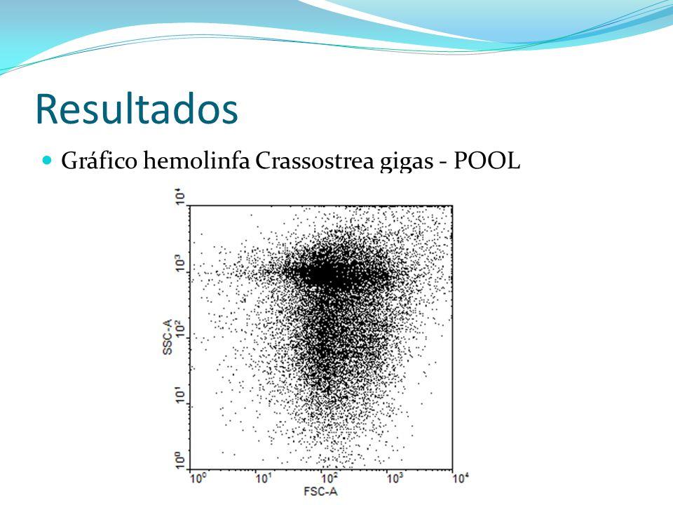 Resultados Gráfico hemolinfa Crassostrea gigas - POOL