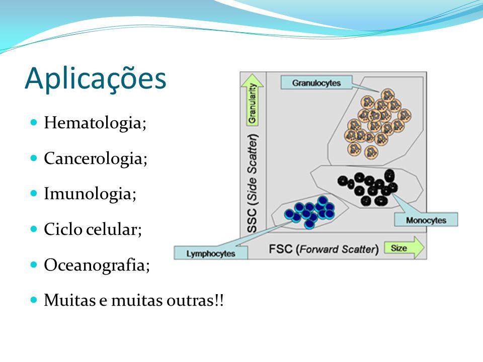 Aplicações Hematologia; Cancerologia; Imunologia; Ciclo celular;
