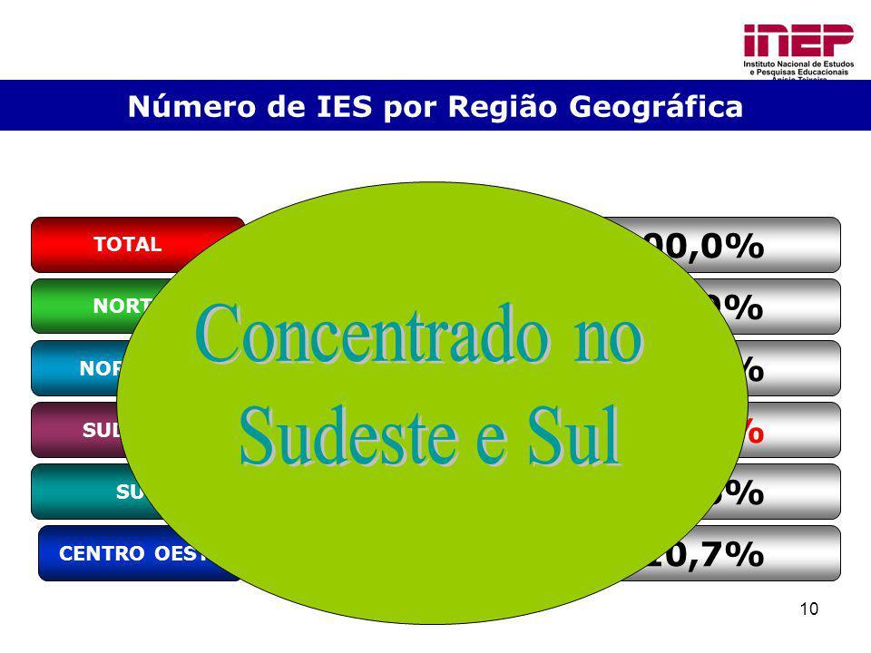 Número de IES por Região Geográfica
