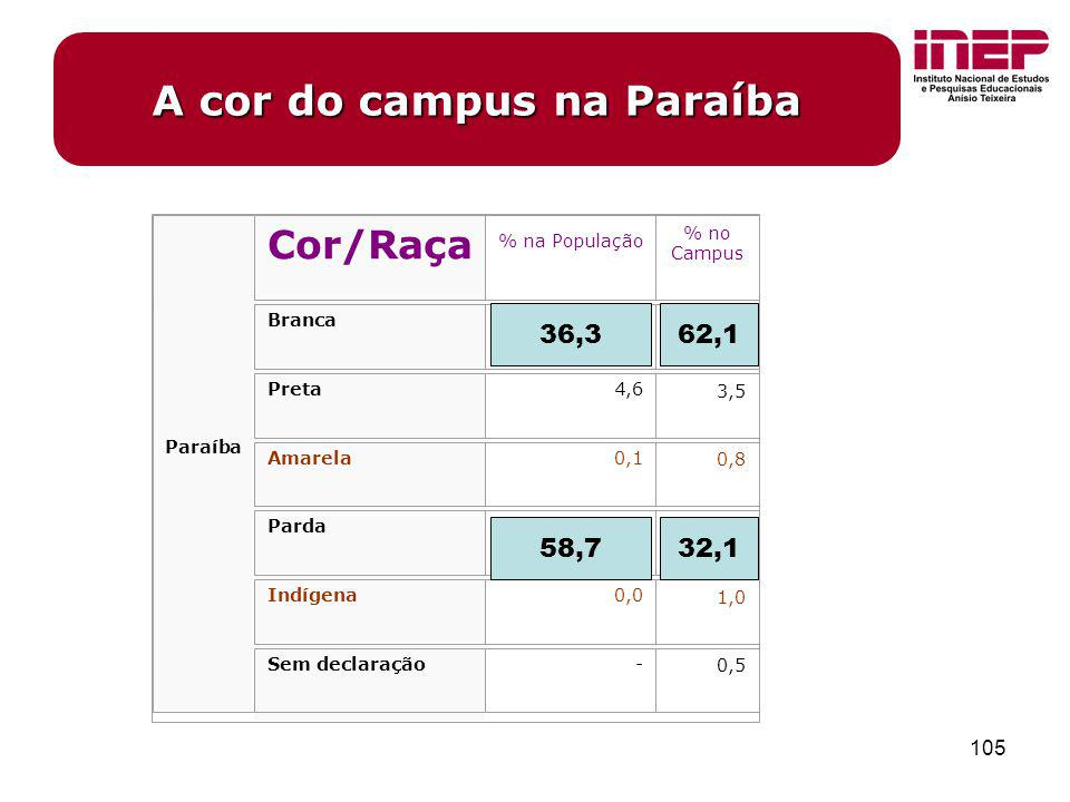 A cor do campus na Paraíba