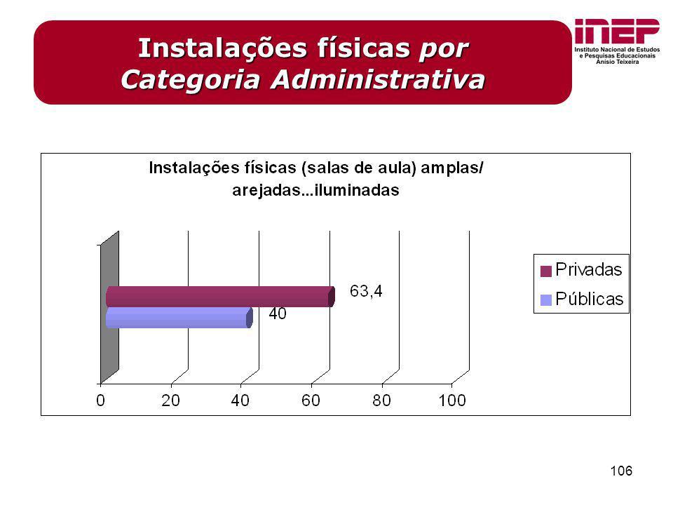Instalações físicas por Categoria Administrativa
