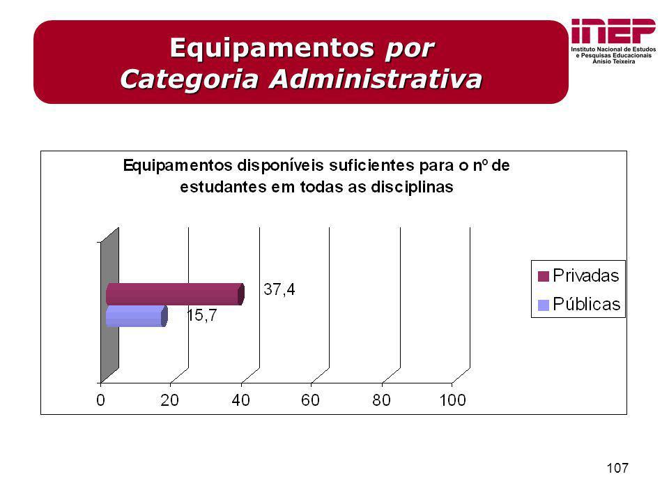 Equipamentos por Categoria Administrativa