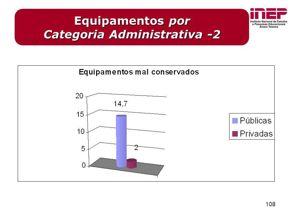 Equipamentos por Categoria Administrativa -2