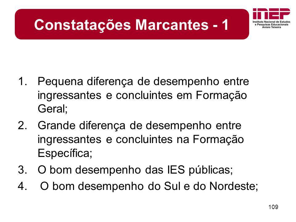 Constatações Marcantes - 1