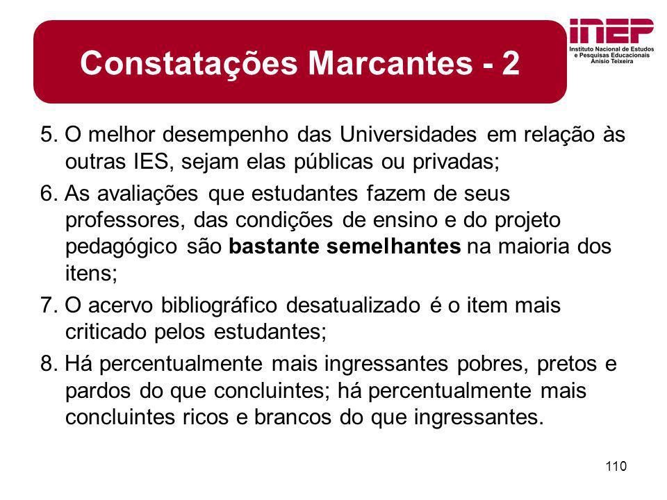 Constatações Marcantes - 2