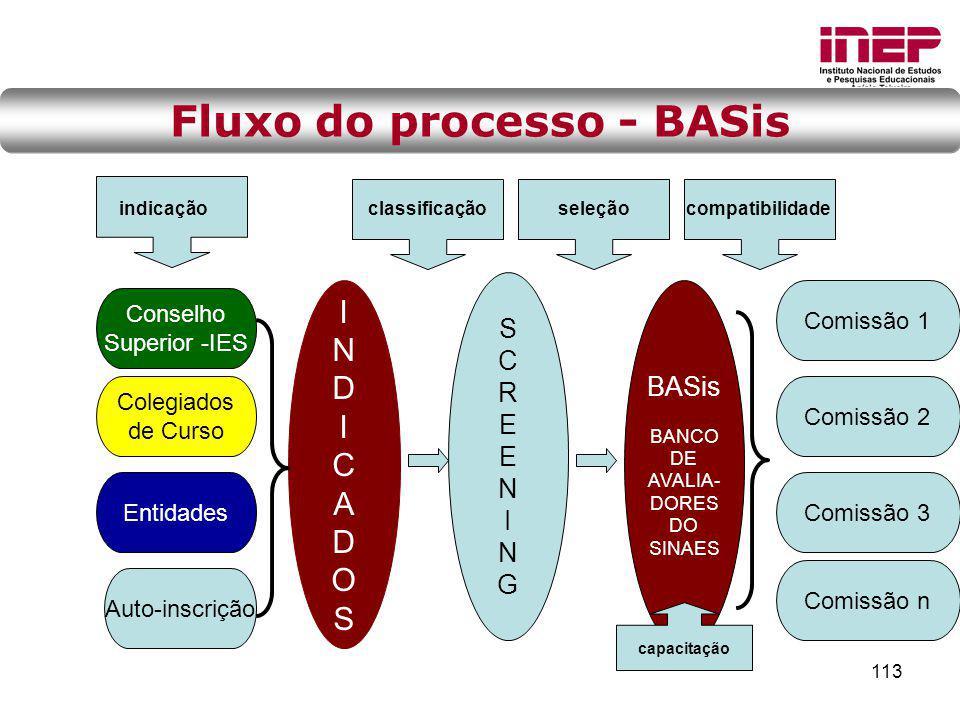 Fluxo do processo - BASis