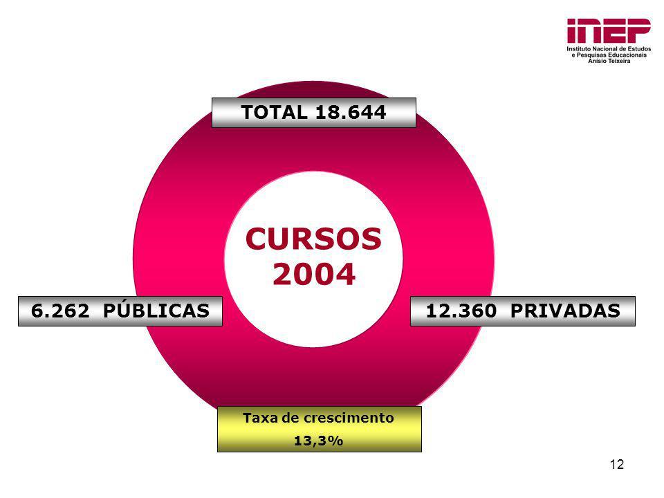 CURSOS 2004 TOTAL 18.644 6.262 PÚBLICAS 12.360 PRIVADAS