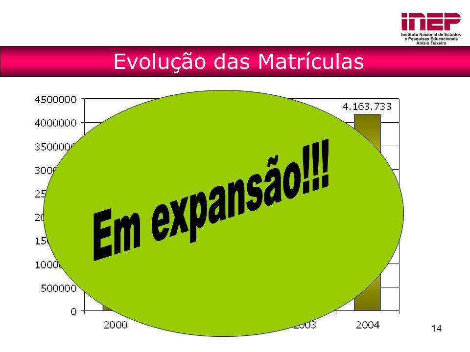 Evolução das Matrículas
