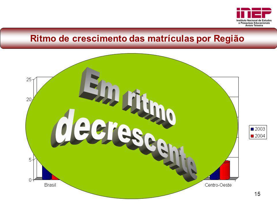 Ritmo de crescimento das matrículas por Região