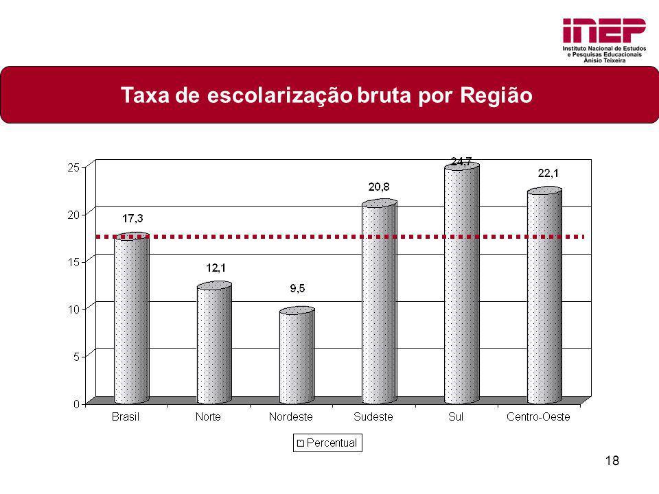 Taxa de escolarização bruta por Região