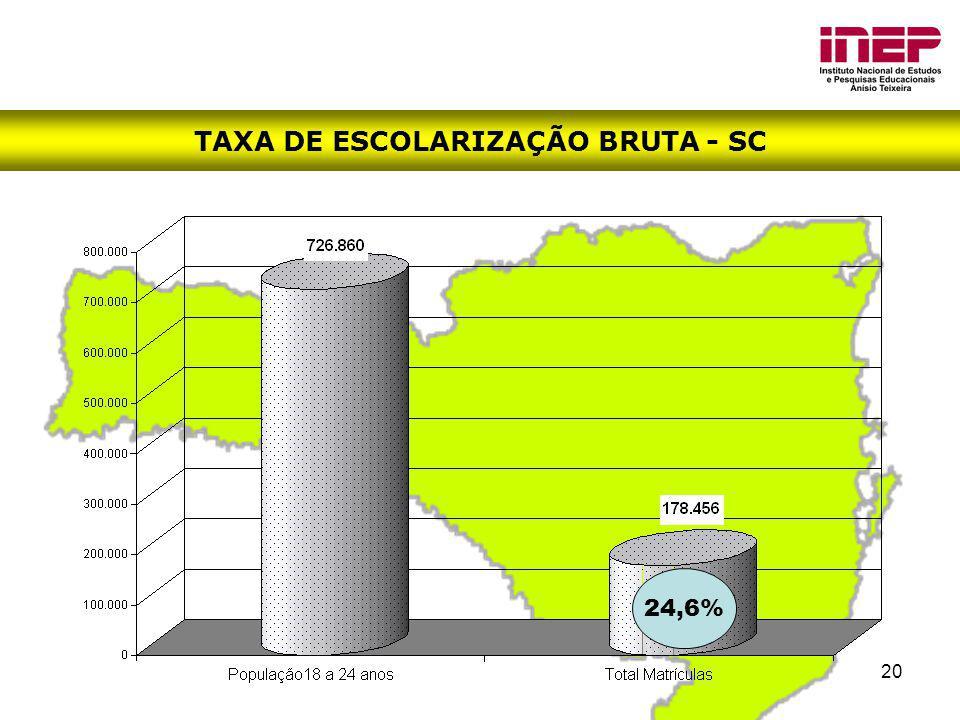 TAXA DE ESCOLARIZAÇÃO BRUTA - SC