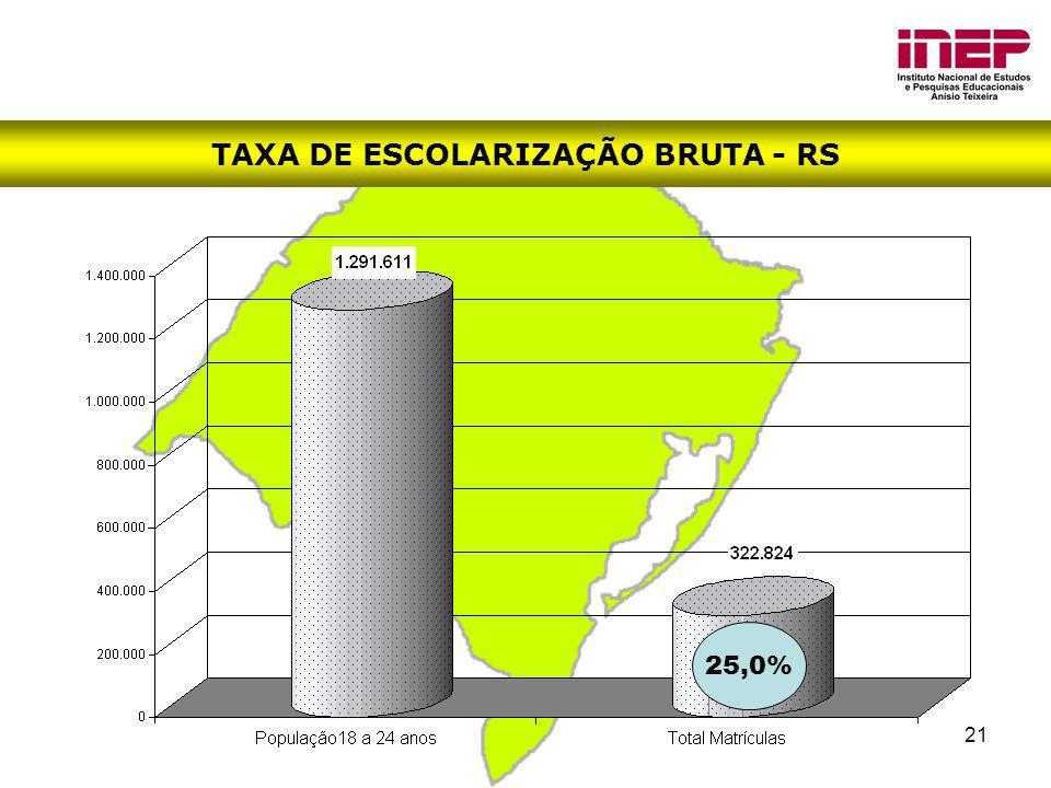 TAXA DE ESCOLARIZAÇÃO BRUTA - RS