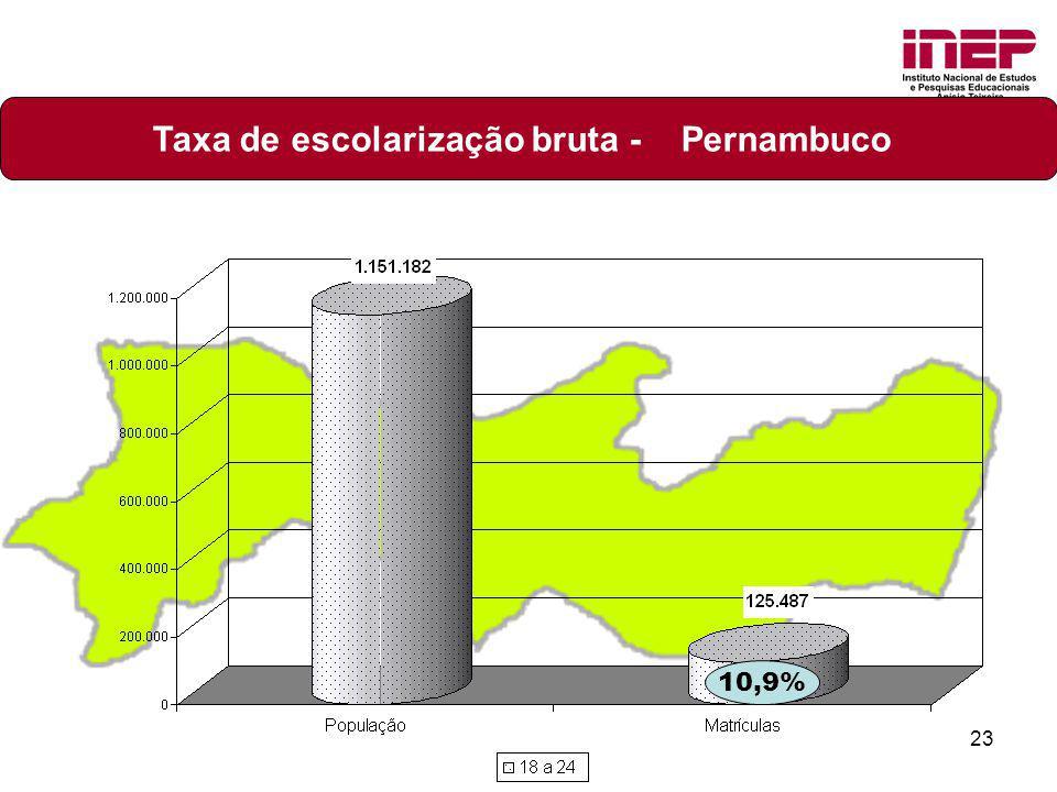Taxa de escolarização bruta - Pernambuco