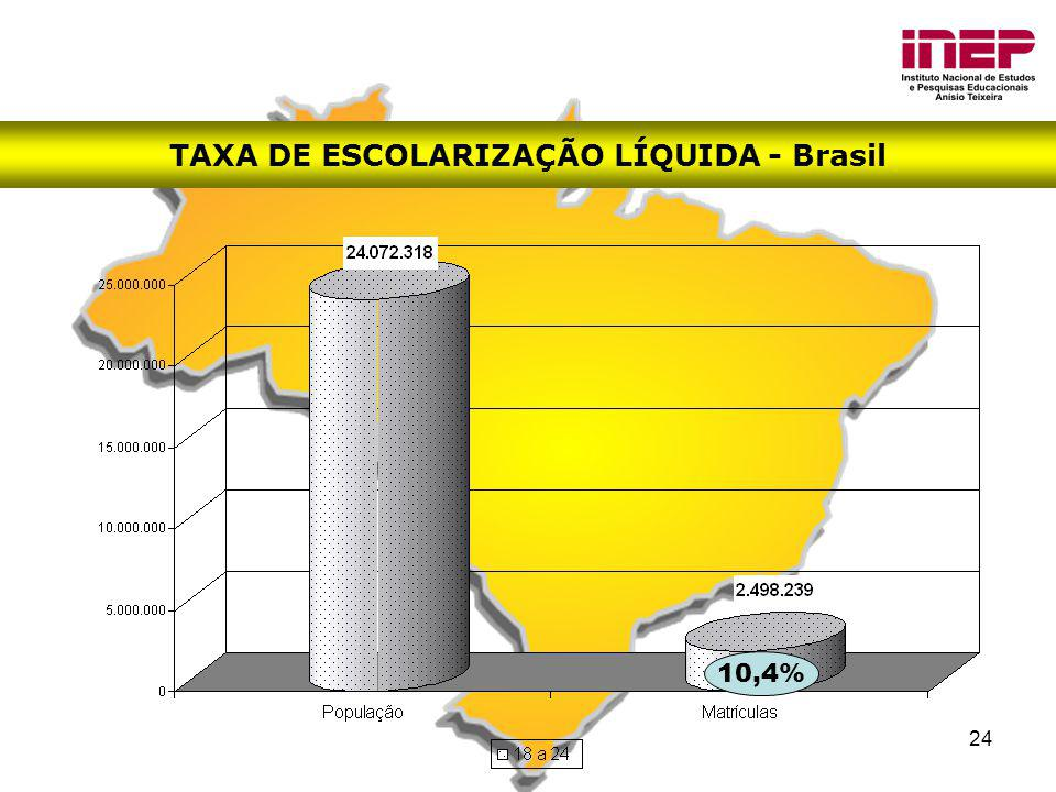 TAXA DE ESCOLARIZAÇÃO LÍQUIDA - Brasil