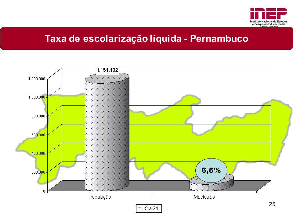 Taxa de escolarização líquida - Pernambuco