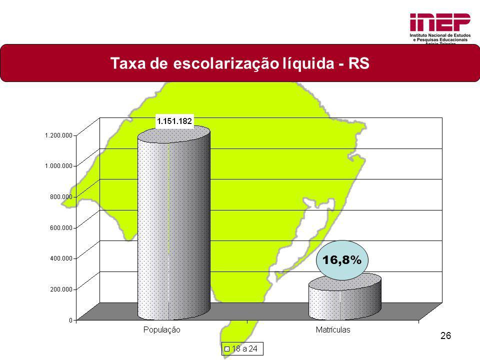 Taxa de escolarização líquida - RS