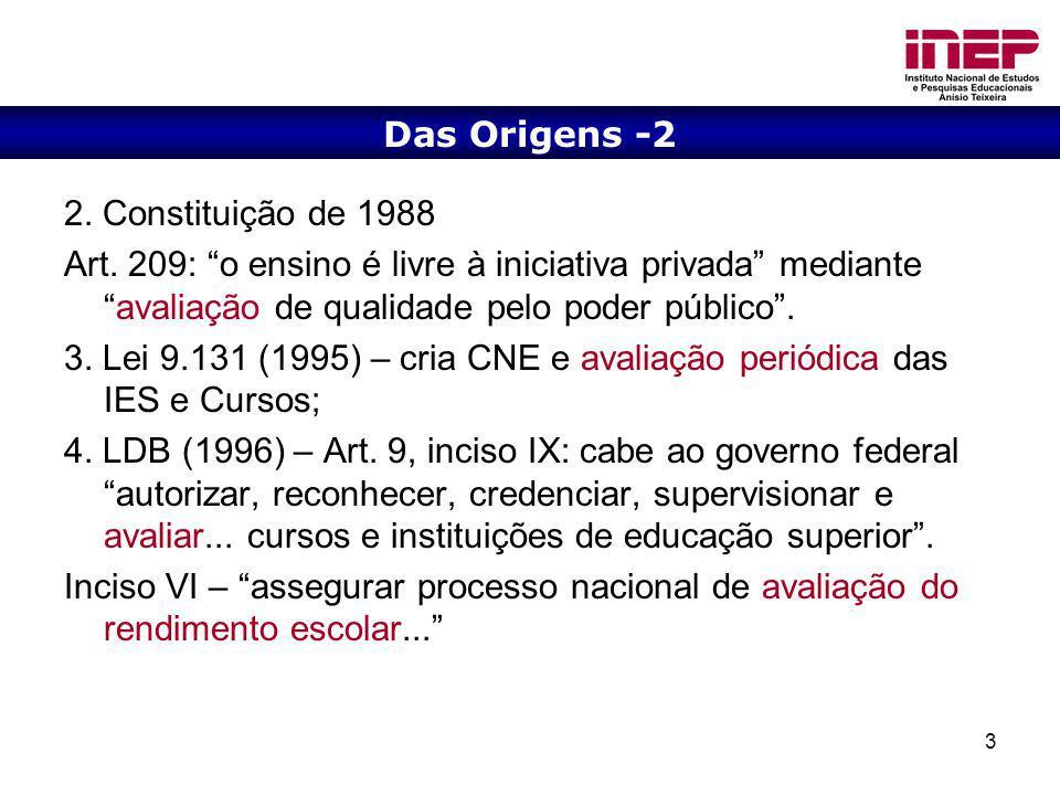 Das Origens -2 2. Constituição de 1988. Art. 209: o ensino é livre à iniciativa privada mediante avaliação de qualidade pelo poder público .