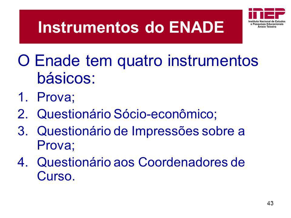O Enade tem quatro instrumentos básicos: