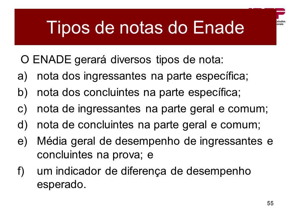 Tipos de notas do Enade O ENADE gerará diversos tipos de nota: