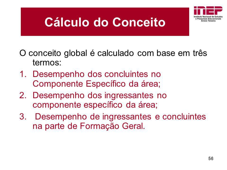 Cálculo do Conceito O conceito global é calculado com base em três termos: Desempenho dos concluintes no Componente Específico da área;