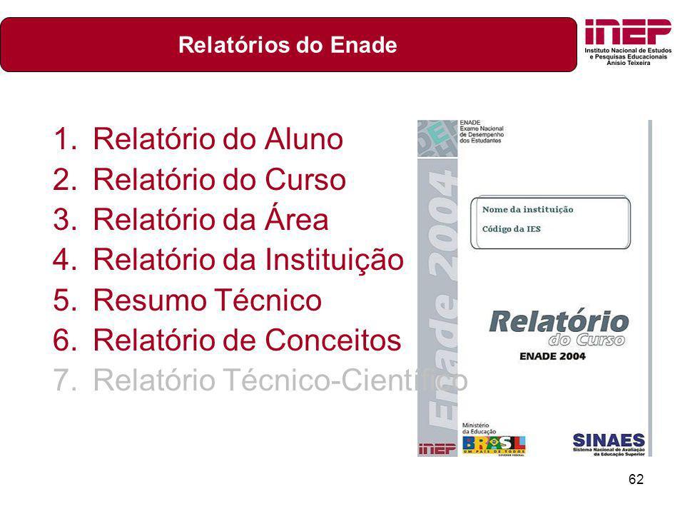 Relatório da Instituição Resumo Técnico Relatório de Conceitos