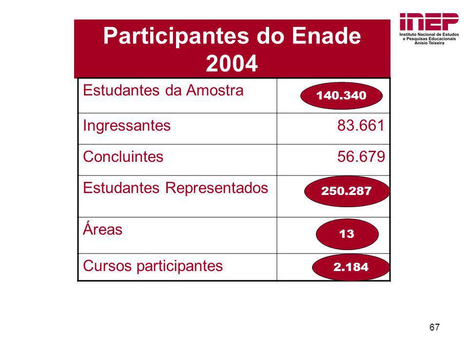 Participantes do Enade 2004