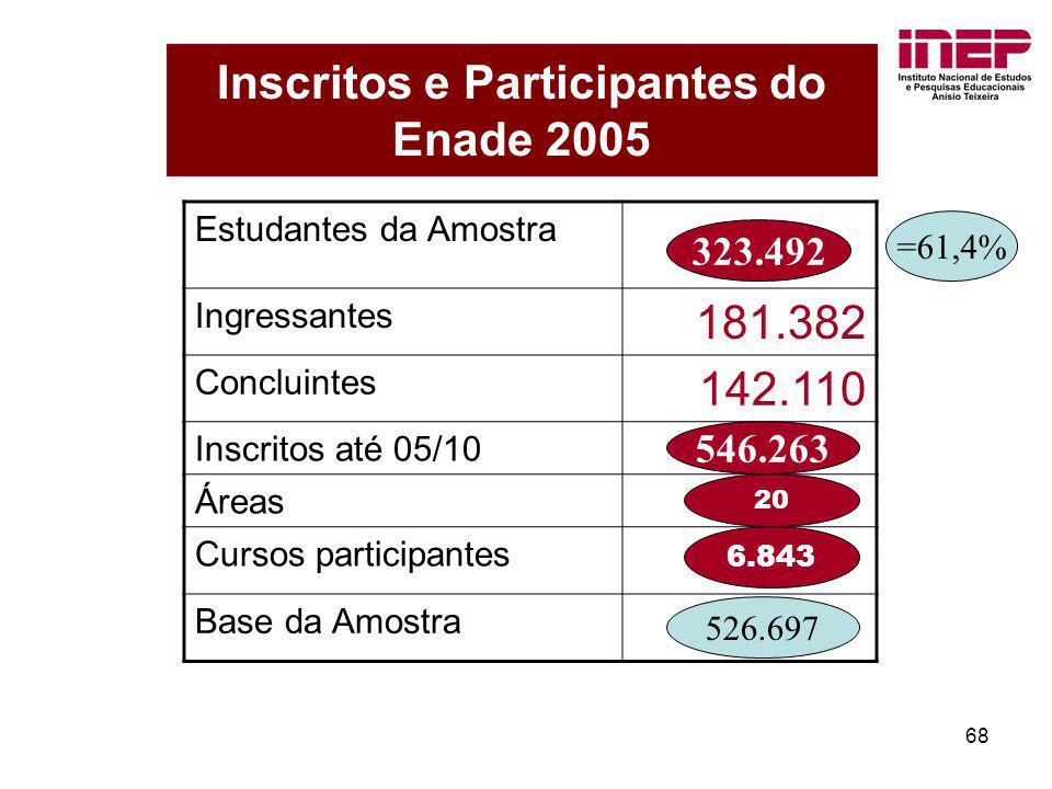 Inscritos e Participantes do Enade 2005
