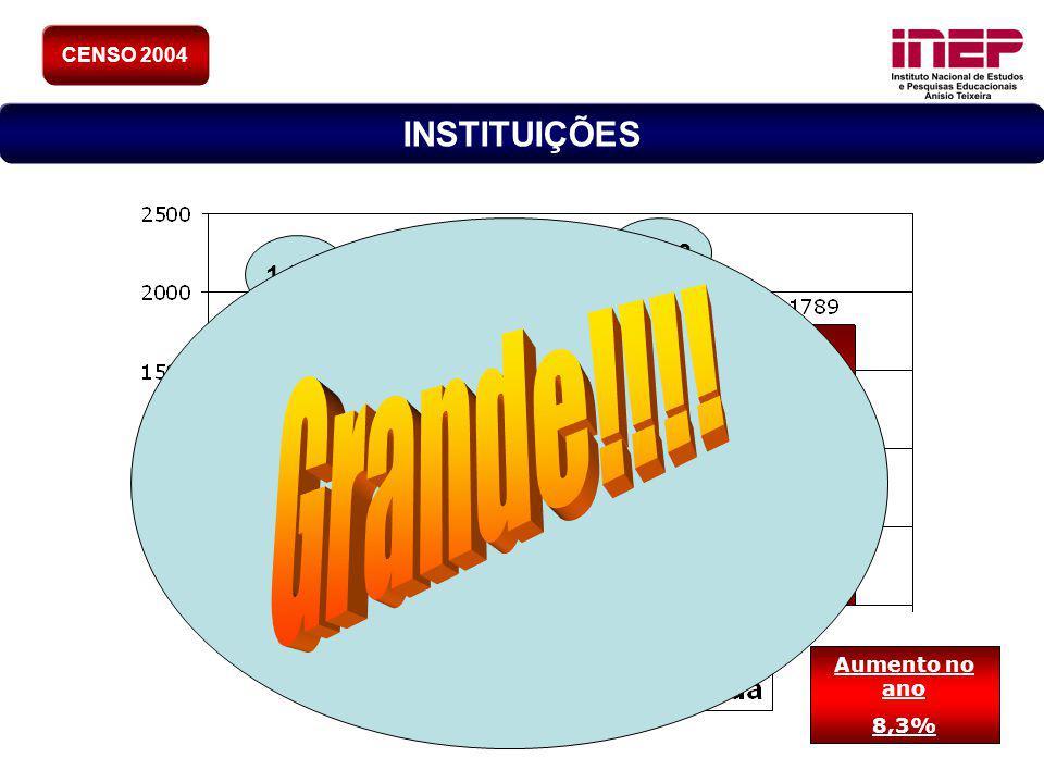 CENSO 2004 INSTITUIÇÕES 2.013 1.859 Grande!!!! Aumento no ano 8,3%