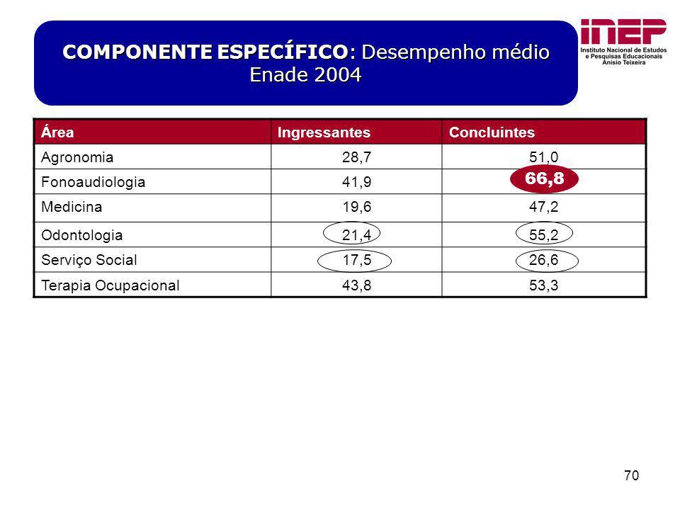 COMPONENTE ESPECÍFICO: Desempenho médio Enade 2004