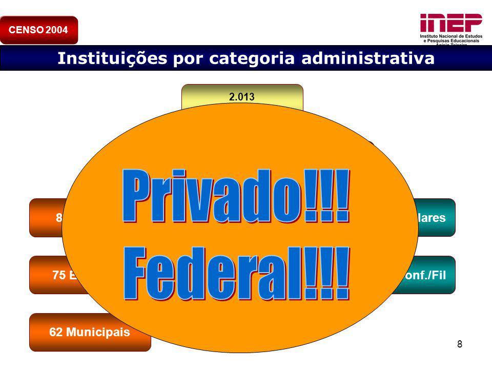 Instituições por categoria administrativa