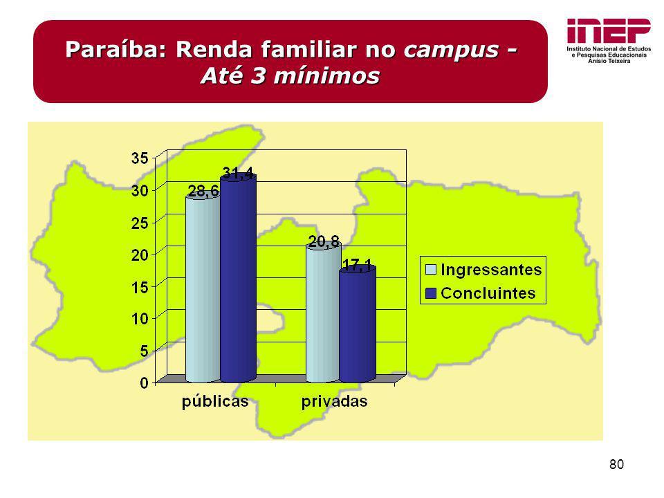 Paraíba: Renda familiar no campus - Até 3 mínimos