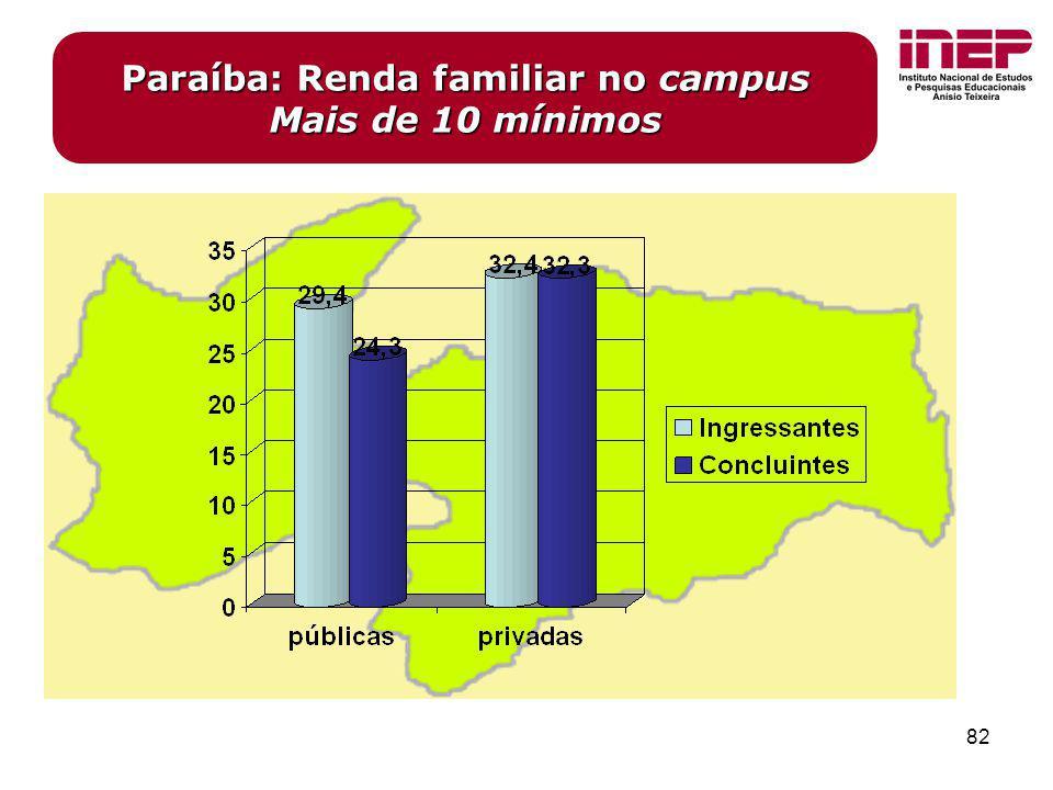 Paraíba: Renda familiar no campus Mais de 10 mínimos