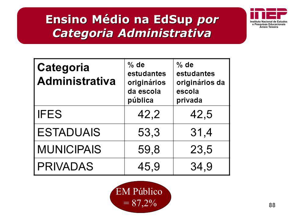 Ensino Médio na EdSup por Categoria Administrativa