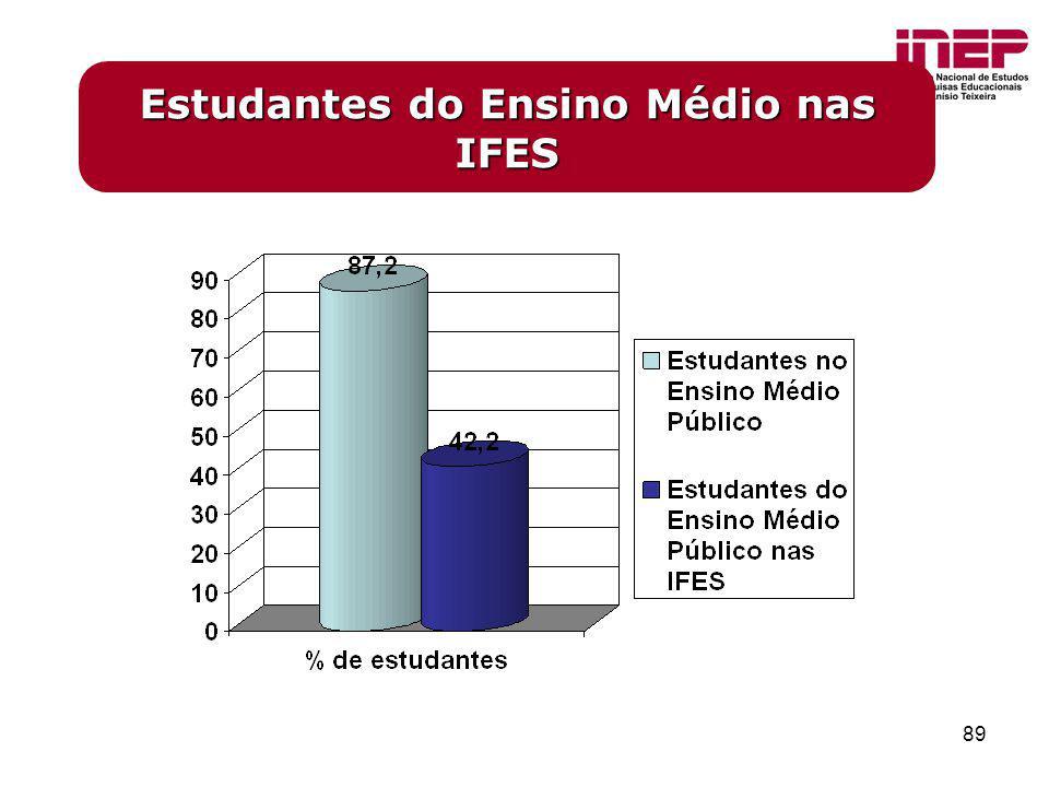 Estudantes do Ensino Médio nas IFES