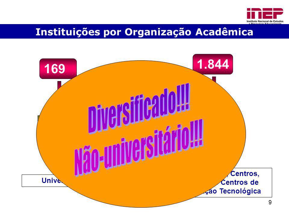 Diversificado!!! Não-universitário!!! 1.844 169 91,6% 8,4%