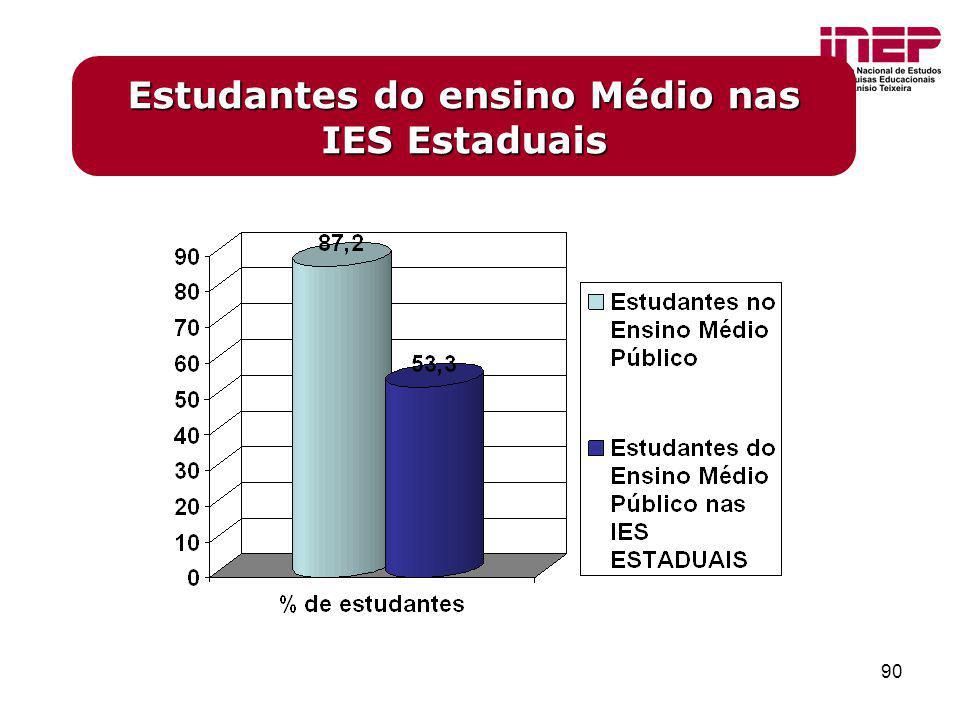 Estudantes do ensino Médio nas IES Estaduais