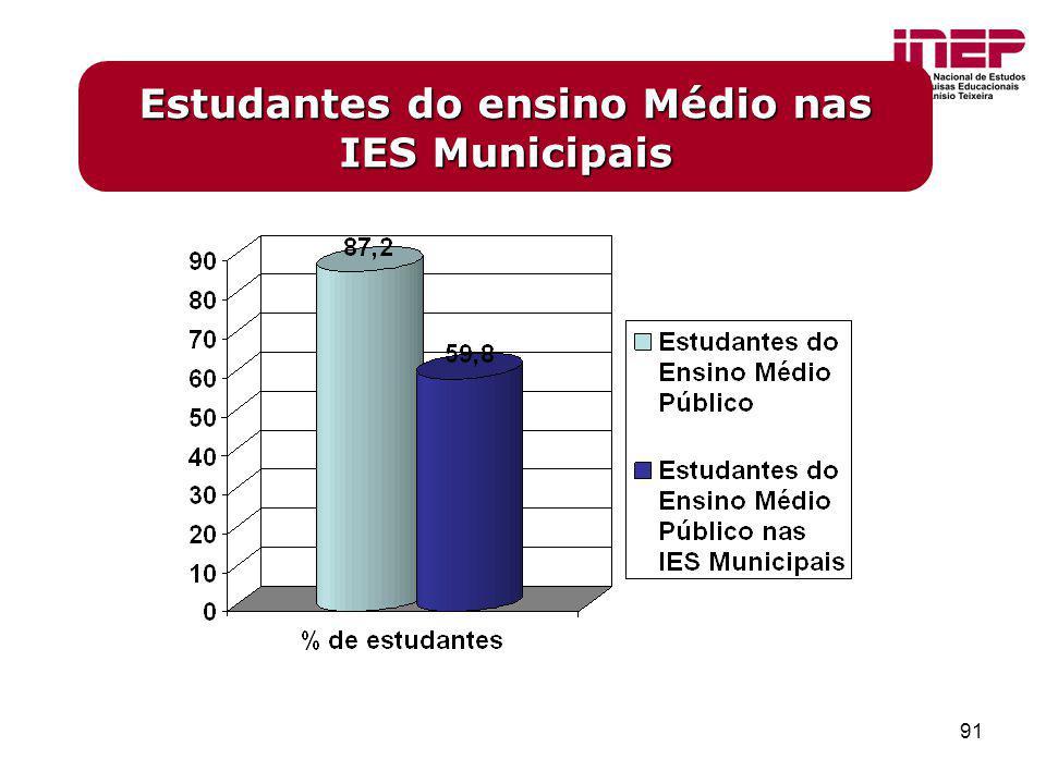 Estudantes do ensino Médio nas IES Municipais