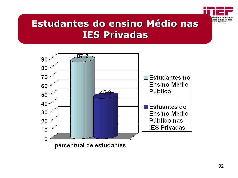 Estudantes do ensino Médio nas IES Privadas