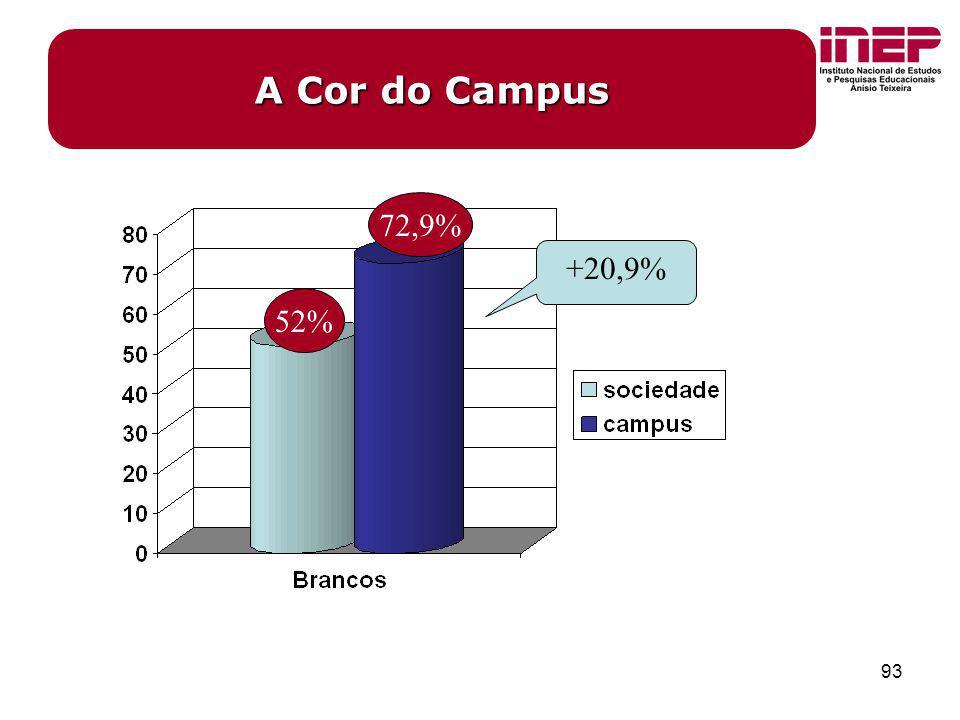 A Cor do Campus 72,9% +20,9% 52%