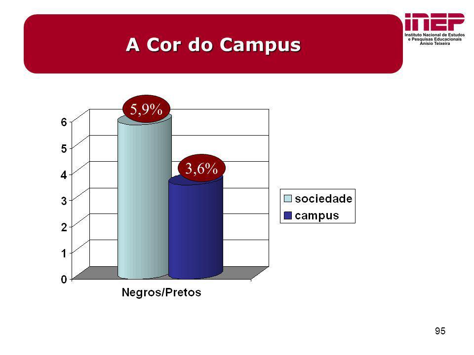 A Cor do Campus 5,9% 3,6%