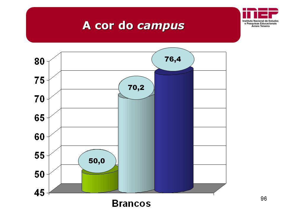 A cor do campus 76,4 70,2 50,0