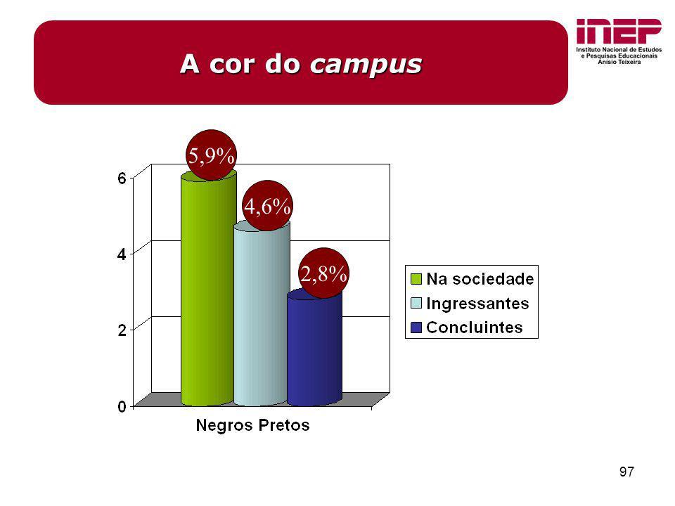 A cor do campus 5,9% 4,6% 2,8%