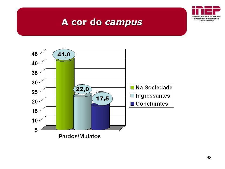 A cor do campus 41,0 22,0 17,5