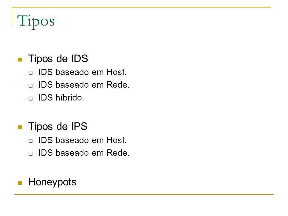 Tipos Tipos de IDS Tipos de IPS Honeypots IDS baseado em Host.