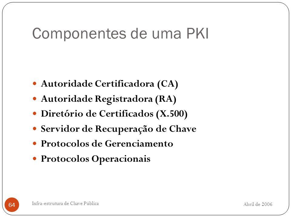 Componentes de uma PKI Autoridade Certificadora (CA)